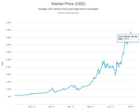 Market highlights including top gainer, highest volume, new listings, and most visited, updated every 24 hours. Bitcoin ATM Market Dynamics August 2017   Blog   Coin ATM ...