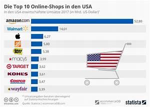 Online Shop De : infografik die top 10 online shops in den usa statista ~ Watch28wear.com Haus und Dekorationen