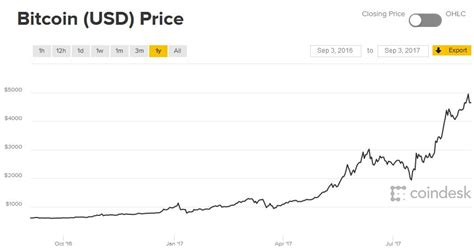 Bitcoin (btc) was worth over 60,000 usd in both february 2021 as well as april 2021 due to events involving tesla and coinbase, respectively. What will be the value of Bitcoin in 2018: analysis and scenarios