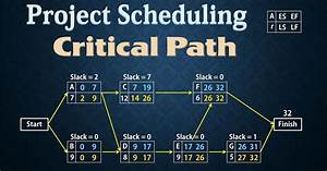Project Scheduling - Pert  Cpm