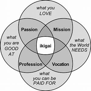 Ikigai  The Reason You Get Up In The Morning