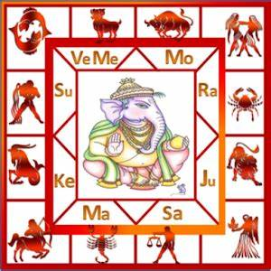 Zodiac Signs Compatibility And Communication Chart Astrosoft Telugu Astrology App Android Apps On Google Play