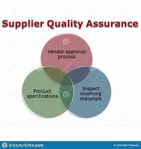 Supplier Quality Assurance Stock Illustration