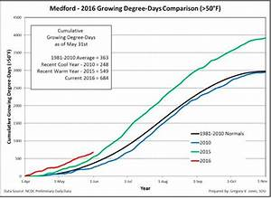 Pacific Northwest Vineyards Tracking Ahead Of 2015