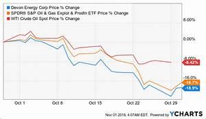 Devon Energy Third Quarter Earnings Preview Devon