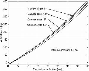 The Fitted Vertical Force Versus Vertical Deflection For