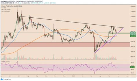 We ask that customers fully understand the associated risks and take responsibility for the use of bitflyer. Bitcoin Risks Falling to $8K Ahead of June Due to These Technical Factors | NewsBTC - Crypto BTC ...