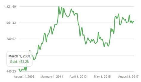 Convert 1 bitcoin to british pound. BTC GBP - Bitcoin to Pound Price Chart — TradingView