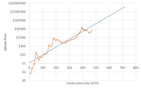 2010 price in 2010, one bitcoin was worth a mere $0.003, meaning if you had $1, you could buy about 333 bitcoins. The Bitcoin Price in 5 Years - World Bitcoin