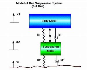 Ctm Example  Bus Suspension Modeling