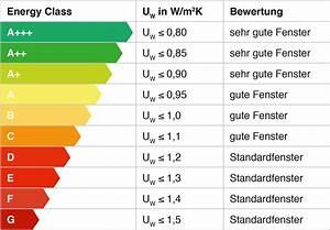 Fenster U Wert : porta fenster bauelemente mehr u wert ~ Watch28wear.com Haus und Dekorationen
