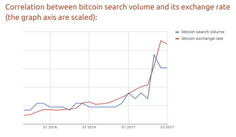 A harbinger for bitcoin price? The price of Bitcoin has a 91% correlation with Google searches for Bitcoin   Business Insider
