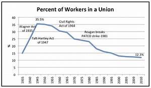 The Decline Of Union Membership