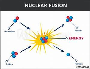 Diagram Showing Nuclear Fusion