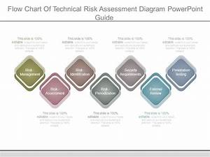 Flow Chart Of Technical Risk Assessment Diagram Powerpoint