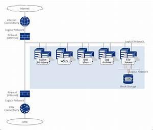 4  It  Office  Platform Systems   Enterprise Cloud
