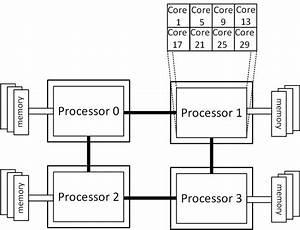 Schematic Diagram Of The Intel Xeon E5 4620 Architecture
